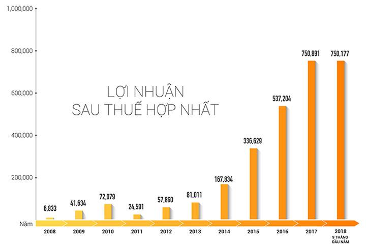 Biểu đồ lợi nhuận sau thuế hợp nhất Tập đoàn Đất Xanh giai đoạn 2008 -2018